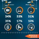 Ce îşi doresc tinerii din România: Smartphone Samsung!