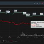 Care este prețul corect pentru bitcoin? Oare 519 USD?